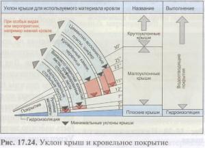 Таблица максимальных уклонов крыш