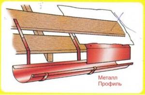 Схема устройства карнизной планки