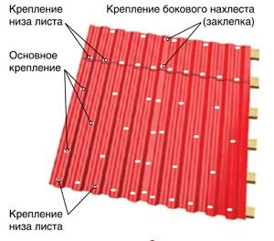 Места крепления листов профнастила