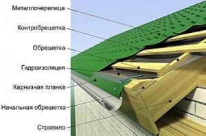 Пирог крыши из металлочерепицы