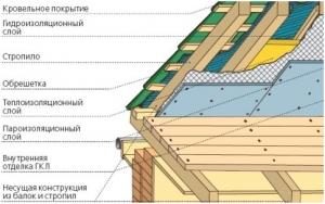 Металлочерепичная крыша в разрезе