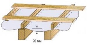 Схема обрешетки с гидроизоляцией