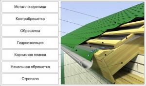 Пример кровельного пирога крыши из металлочерепицы