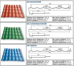 Характеристики металлочерепицы марки Монтеррей