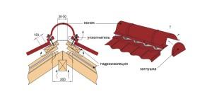 Пример конька кровли