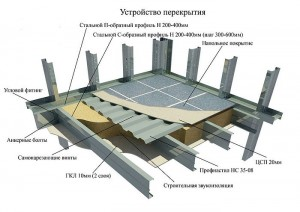 Схема устройства перекрытия