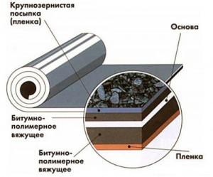 Устройство рулонных материалов