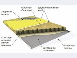 Устройство минеральной ваты