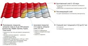 Состав листа металлочерепицы