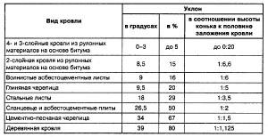 Таблица определения уклона кровли