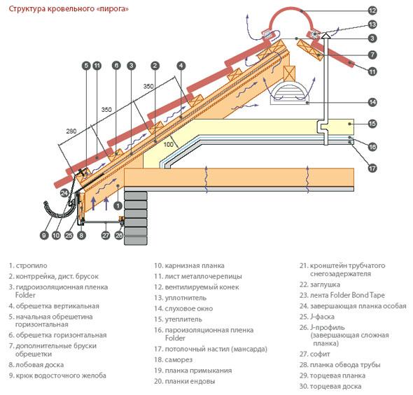 Конструкций гост бетонных гидроизоляция