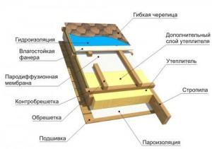 Схема устройства кровельного пирога