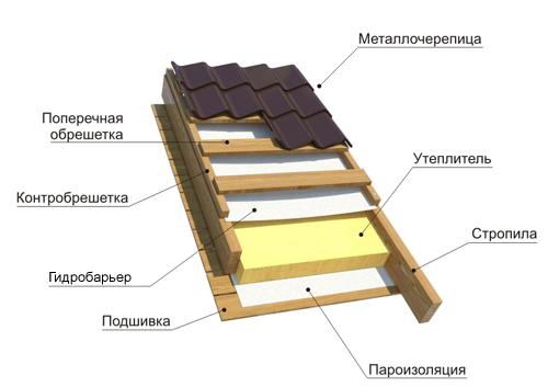 Пример устройства металлочерепичной кровли